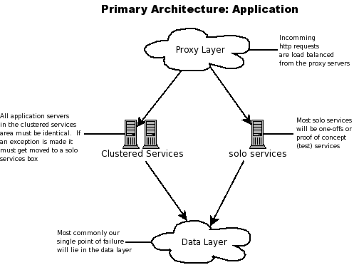 Infrastructure Application Layer Diagram