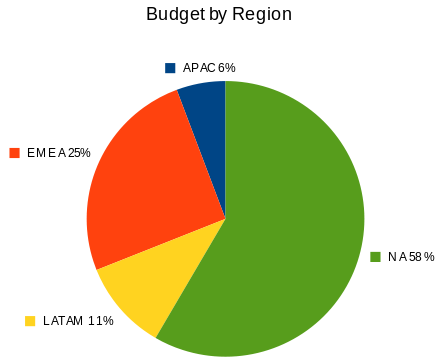 Distribution famsco budget2010.png