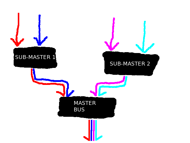 The relationship between the master bus and sub-master busses.