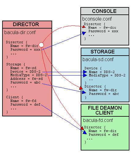Passwords diagram