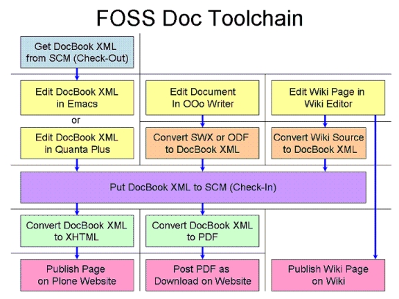 DocsProject WorkFlowIdeas AnotherView blockdiagview2.png