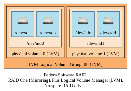 Graphviz diagram of Linux Software RAID one and no spares with LVM.
