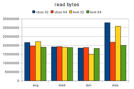 Testcase Virtualized 32bit vs 64bit Graph Data Read.png