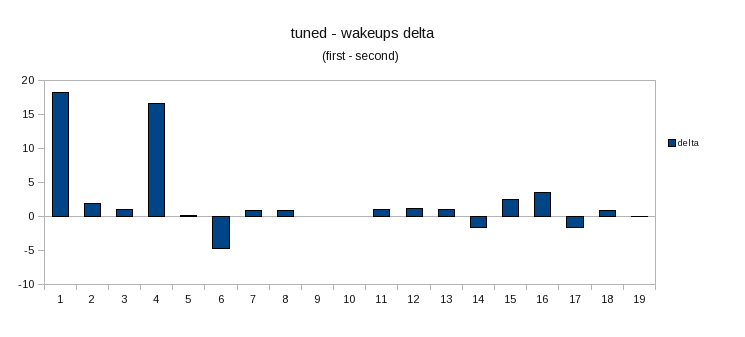 Tuned-wakeups-delta.png