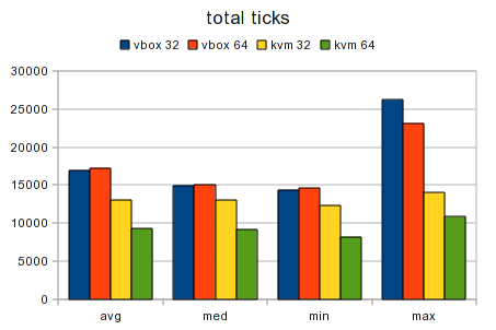 Testcase Virtualized 32bit vs 64bit Graph Total Ticks.png