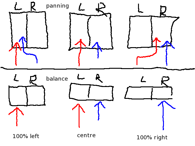The difference between adjusting panning and adjusting balance.