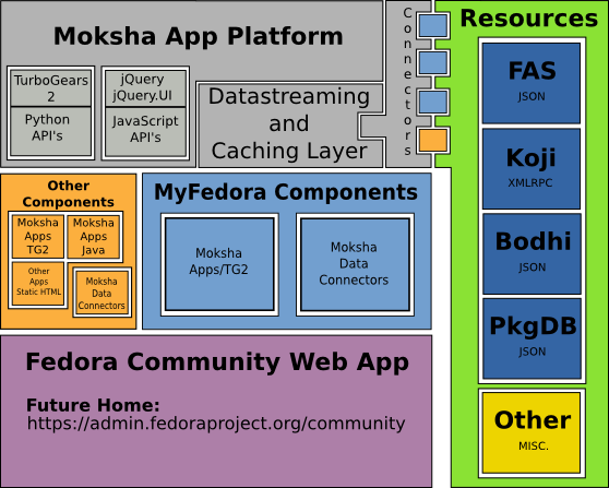Fedora community overview.png