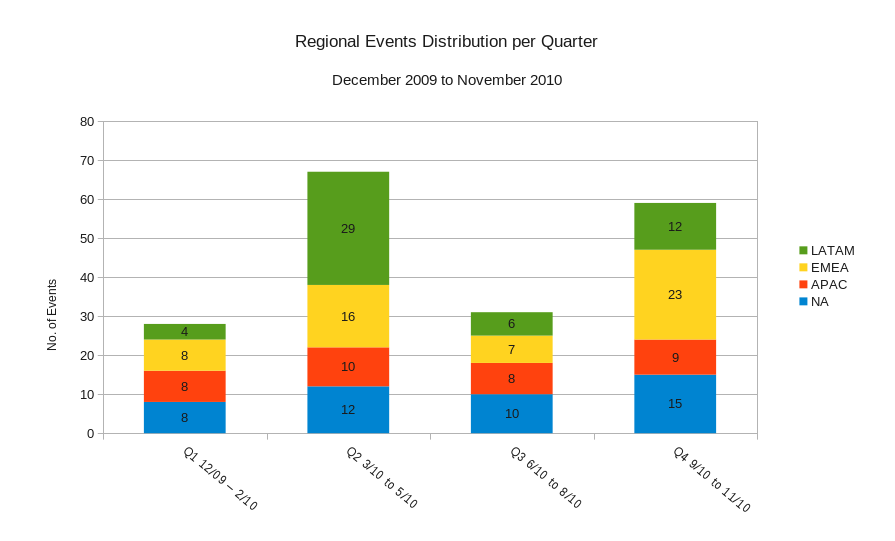 Regional event distribution2010.png