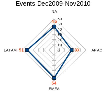 Event quant trend2010.png