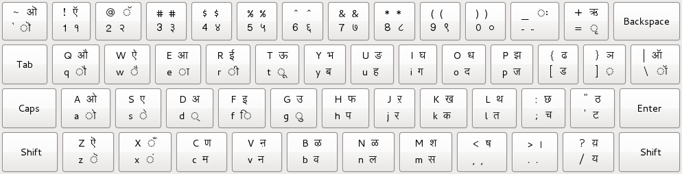 I18N Indic HindiKeyboardLayouts IndicKeyboardLayoutTypewriterForHindi.png