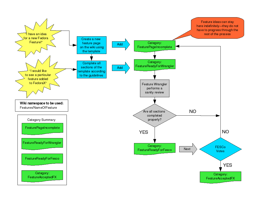 Features Policy feature-process-flow.png