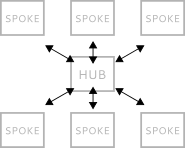 Hub-spoke-diagram.png