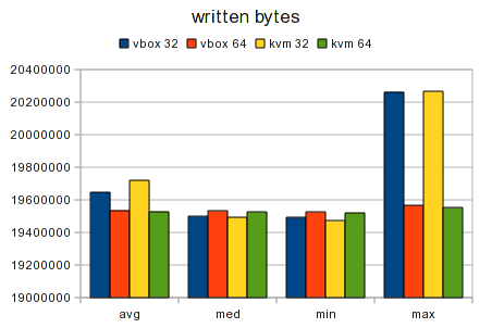 Testcase Virtualized 32bit vs 64bit Graph Data Written.png