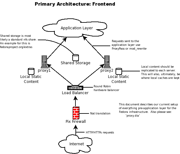 Infrastructure Frontend Diagram