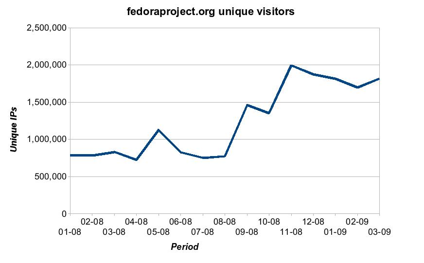 Fedora stats charts fedoraproject.org unique visitors.jpg