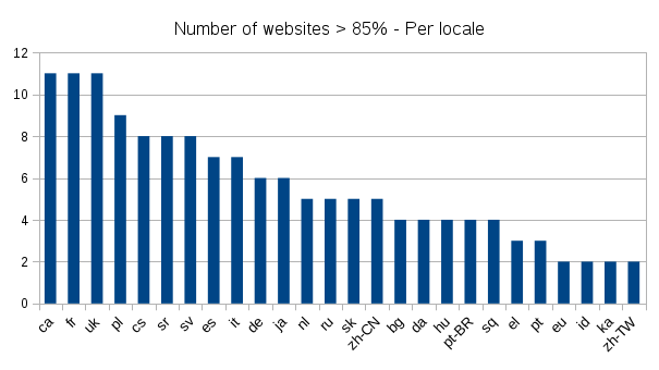 2016-06-13-website-statitics-nb-per-locale.png