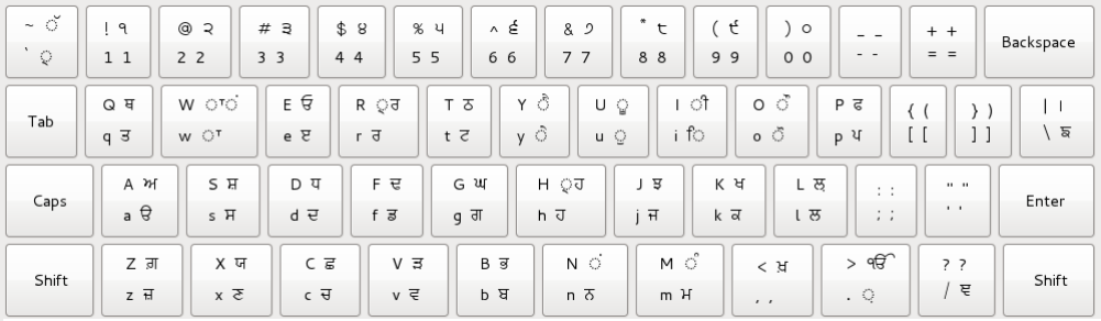 i18nindicpunjabikeyboardlayouts fedora project wiki