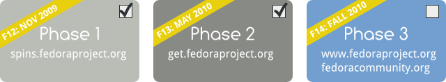 Fpo-redesign-phases.png