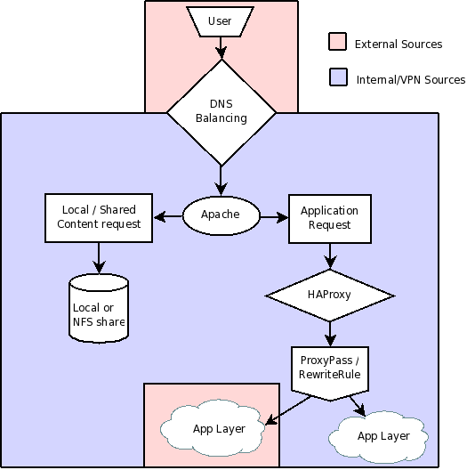 Infrastructure Proxy Server Flow Chart
