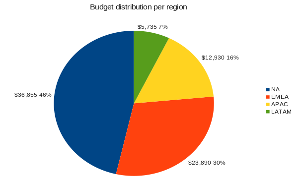 Distribution famsco budget feb.png