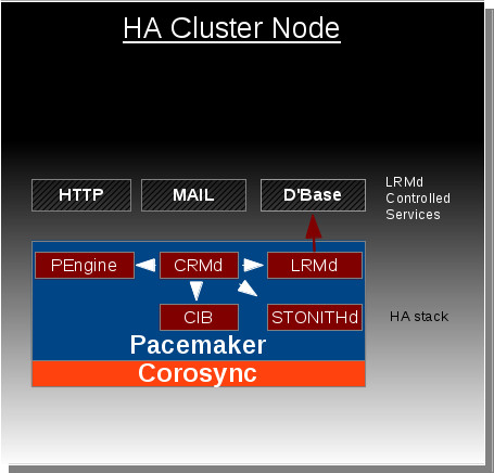File:Ha node without container resources.jpg