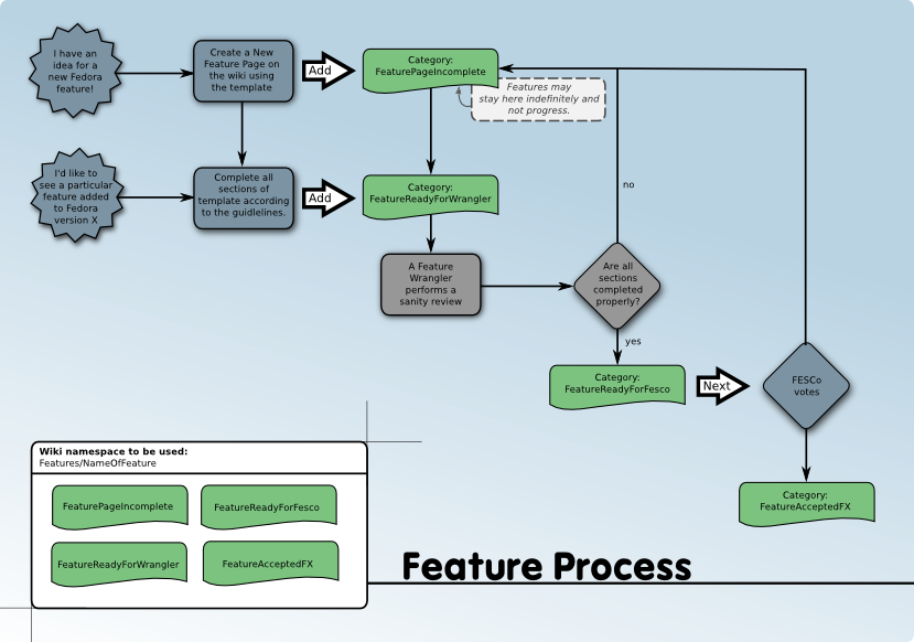 Features Policy feature-process-flow2.png