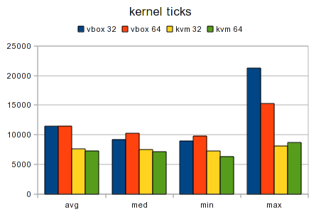 Testcase Virtualized 32bit vs 64bit Graph Kernel Ticks.png