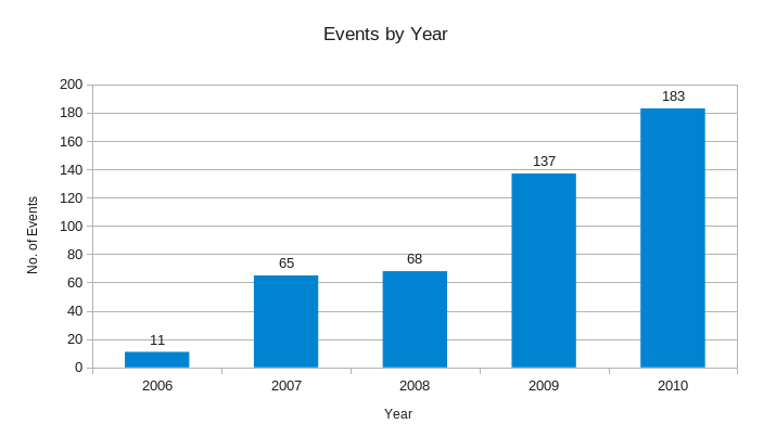 Events by year 2010.png