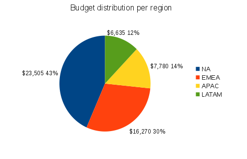 Distribution famsco budget jul.png