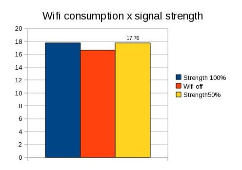 Wifi power consumption.jpg