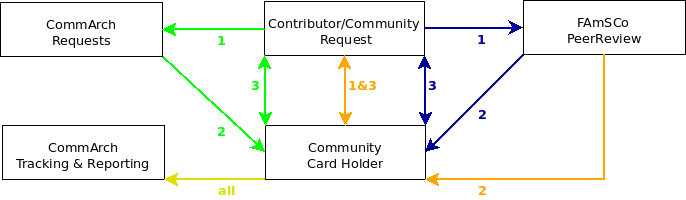 Fedora comm card process.png