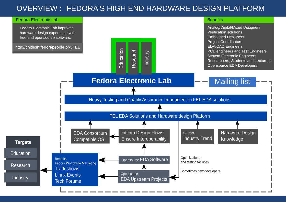 File:Fedora-electronic-lab-upstream.png