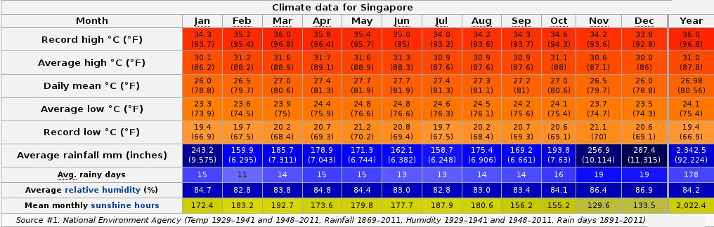 FUDCon:Bid for Singapore 2016 - FedoraProject