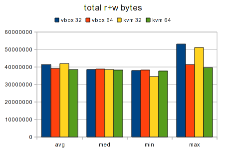 Testcase Virtualized 32bit vs 64bit Graph Data Total.png