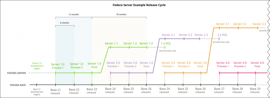 Serverwg-proposal-serverlifecycle-timeline.png