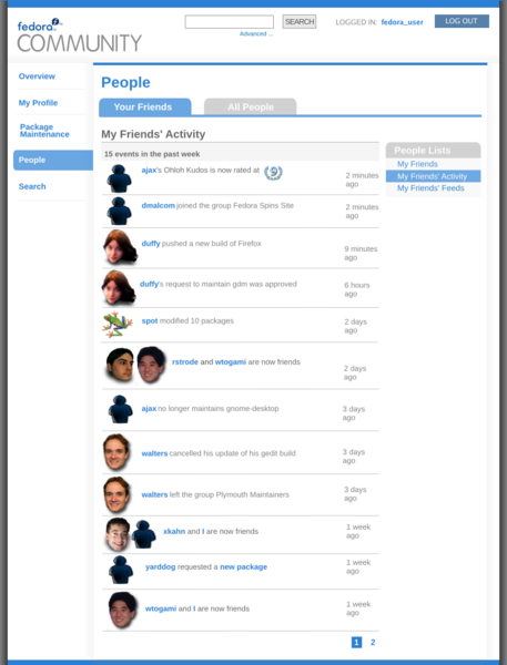 File:Myfedora people activity.png