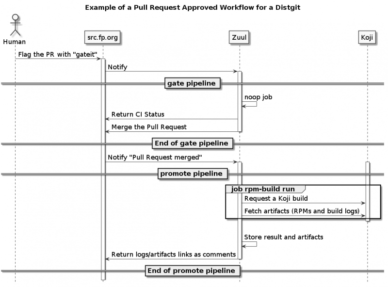 Distgit-pr-approved-workflow-simple.png