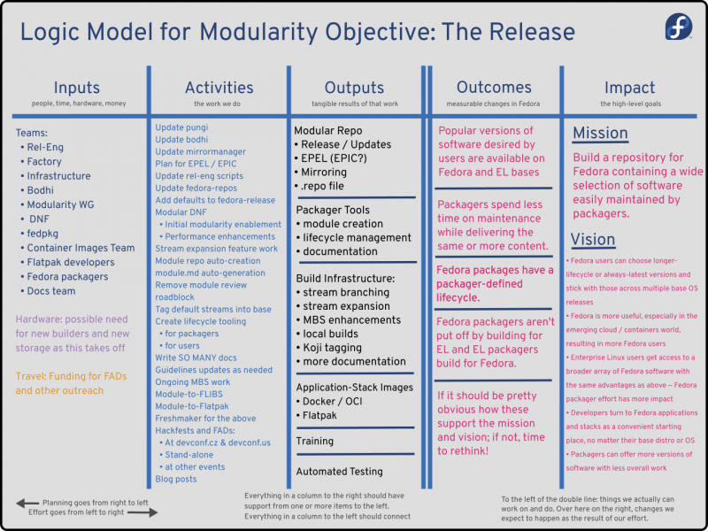 Modularity-Objective-Release-Phase-Logic-Model.png