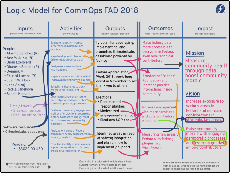 CommOps FAD 2018 Logic Model.png